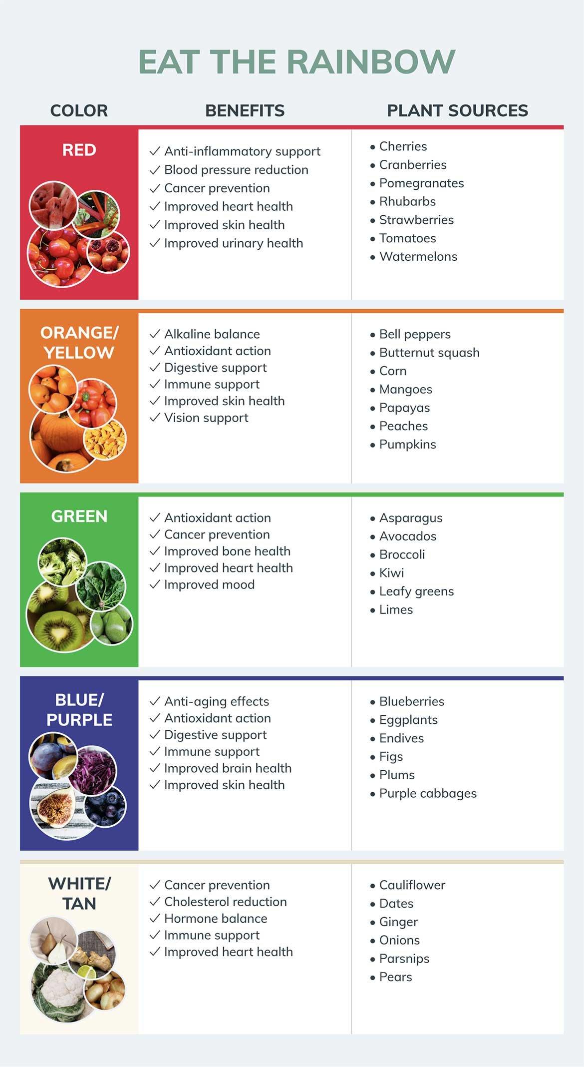 IIN_eat-the-rainbow_infographic